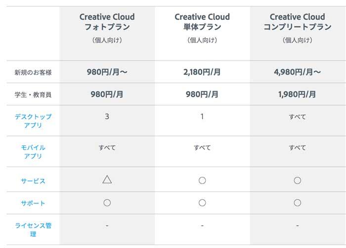 Adobe CCの価格