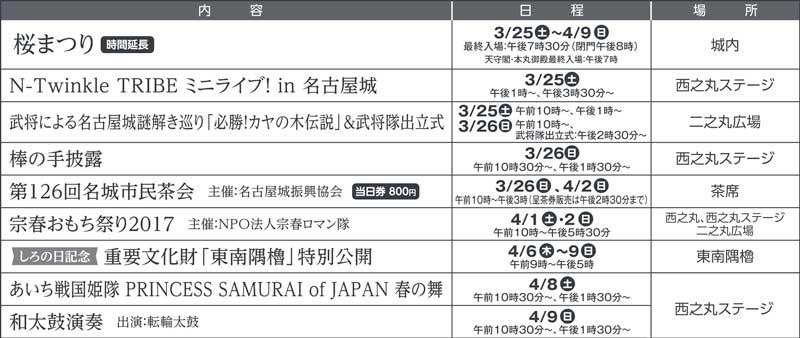 名古屋城 桜まつりイベント