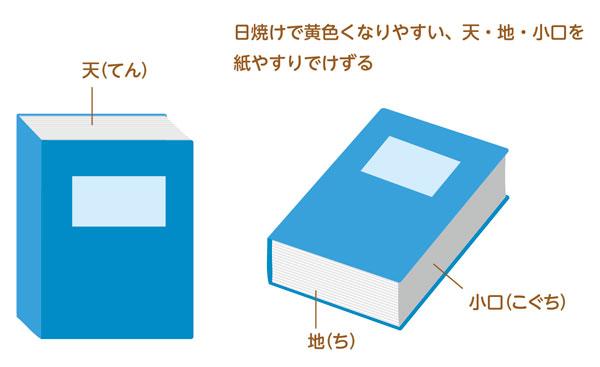 紙やすりで本の焼けを削る