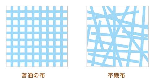 普通の布と不織布の違い イメージ